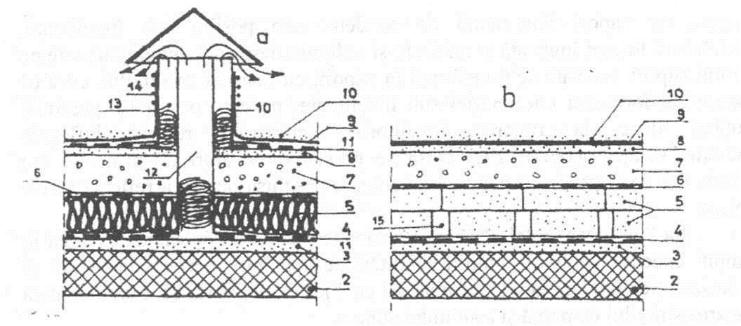 Ce roluri indeplinesc straturile de difuzie si bariera de vapori